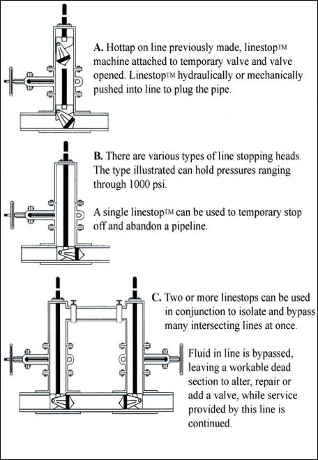 Linestop Procedures